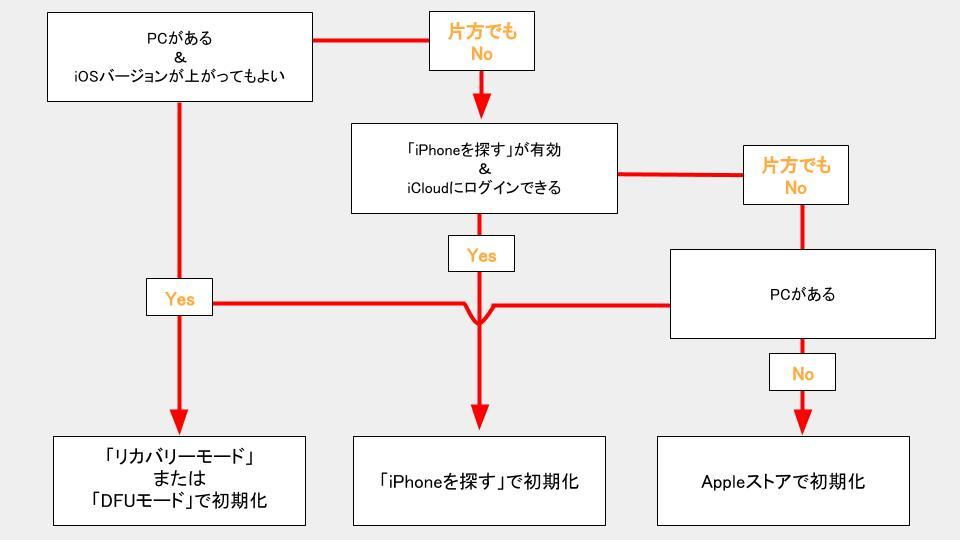 強制初期化方法を選択するフローチャート図