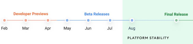 Android 12におけるリリースまでのスケジュール