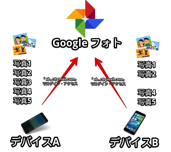 同じGoogleアカウントのGoogleフォトでもデバイスによって表示されない写真がある図