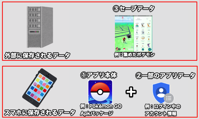 Androidアプリの動く仕組みの説明1