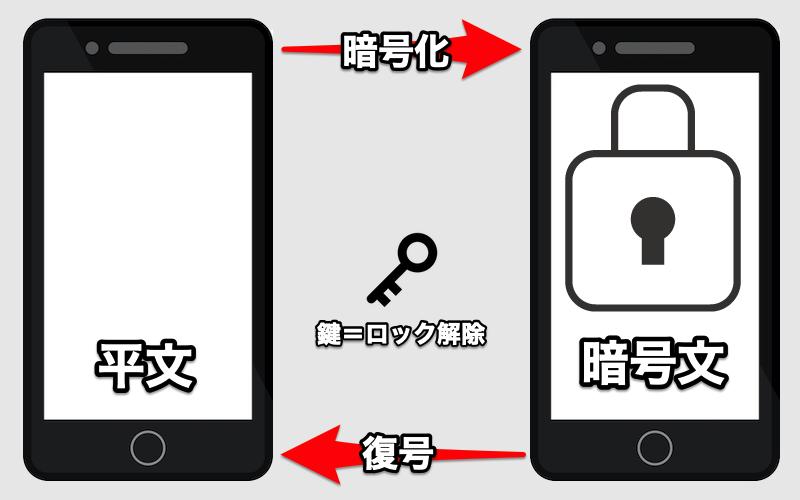 Android内部ストレージを暗号化する説明