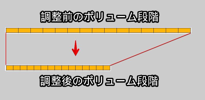 ExtraVolumeSimpleでスマホのボリューム段階を増やす手順3