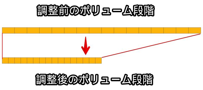 音量制限でボリューム微調整を可能にする仕組みのイメージ図
