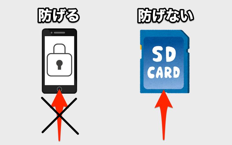 SDカードを紛失するとデータ流出するリスクの説明